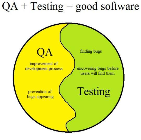 Software qa testing what is it